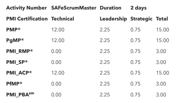 Scaled Agile Certification Training SAFe 4 6® Scrum Master